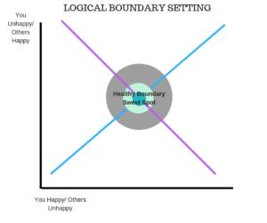 boundary graph